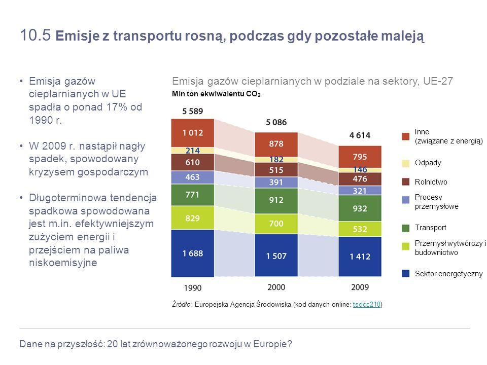 Dane na przyszłość: 20 lat zrównoważonego rozwoju w Europie? 10.5 Emisje z transportu rosną, podczas gdy pozostałe maleją Emisja gazów cieplarnianych