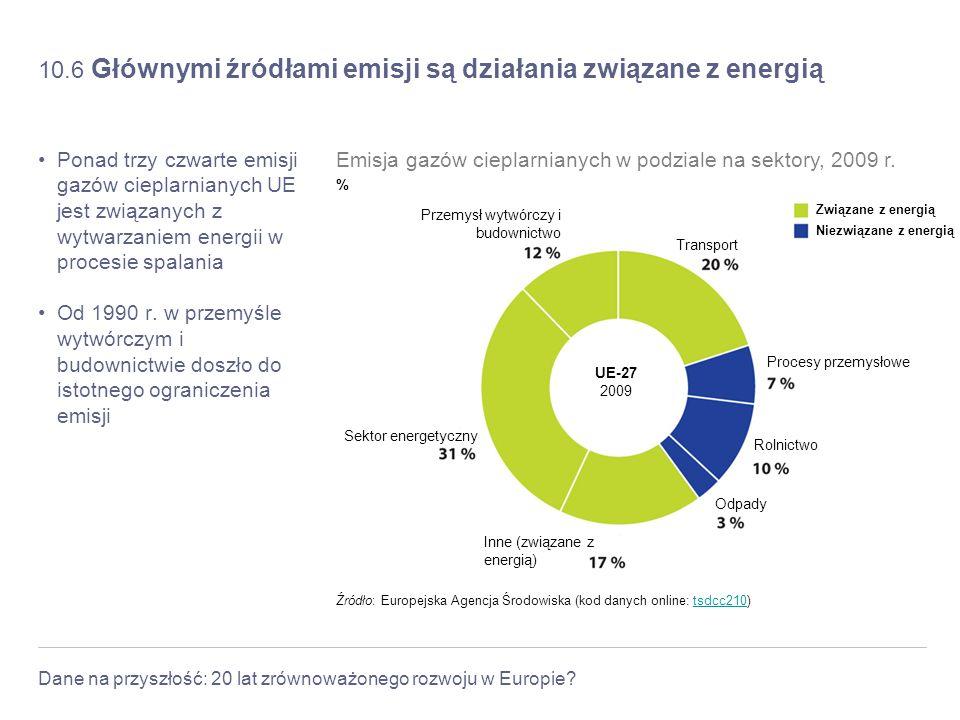 Dane na przyszłość: 20 lat zrównoważonego rozwoju w Europie? 10.6 Głównymi źródłami emisji są działania związane z energią Ponad trzy czwarte emisji g