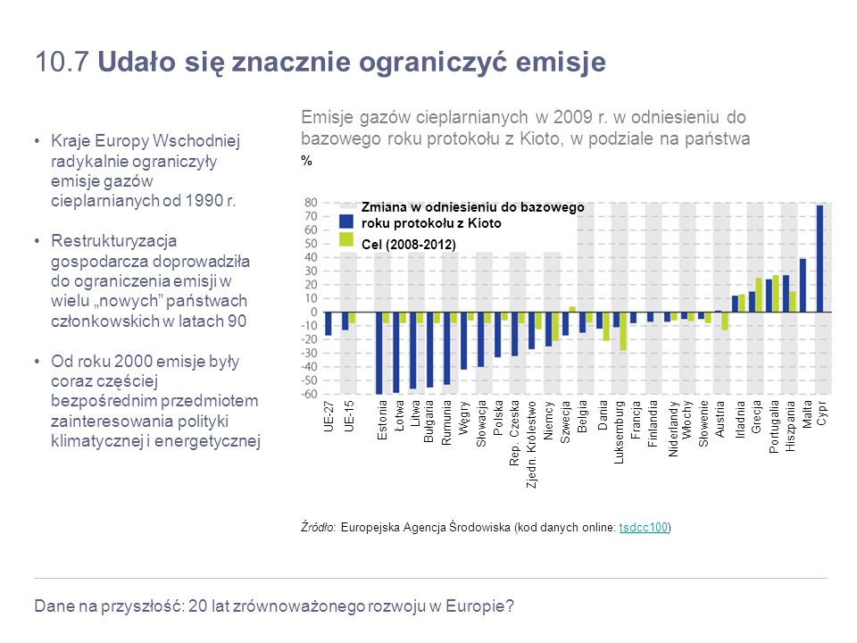Dane na przyszłość: 20 lat zrównoważonego rozwoju w Europie? 10.7 Udało się znacznie ograniczyć emisje Kraje Europy Wschodniej radykalnie ograniczyły