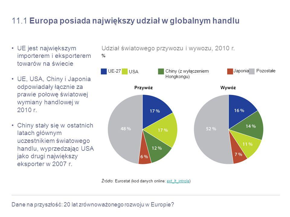 Dane na przyszłość: 20 lat zrównoważonego rozwoju w Europie? 11.1 Europa posiada największy udział w globalnym handlu UE jest największym importerem i