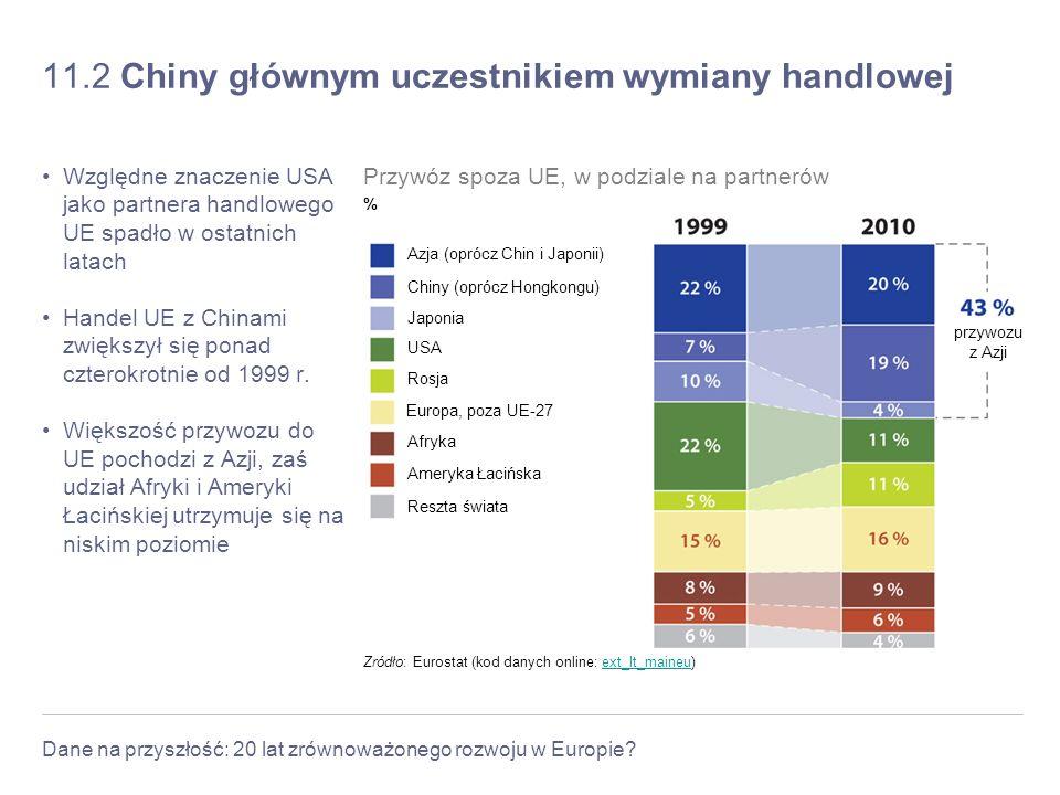 Dane na przyszłość: 20 lat zrównoważonego rozwoju w Europie? 11.2 Chiny głównym uczestnikiem wymiany handlowej Względne znaczenie USA jako partnera ha