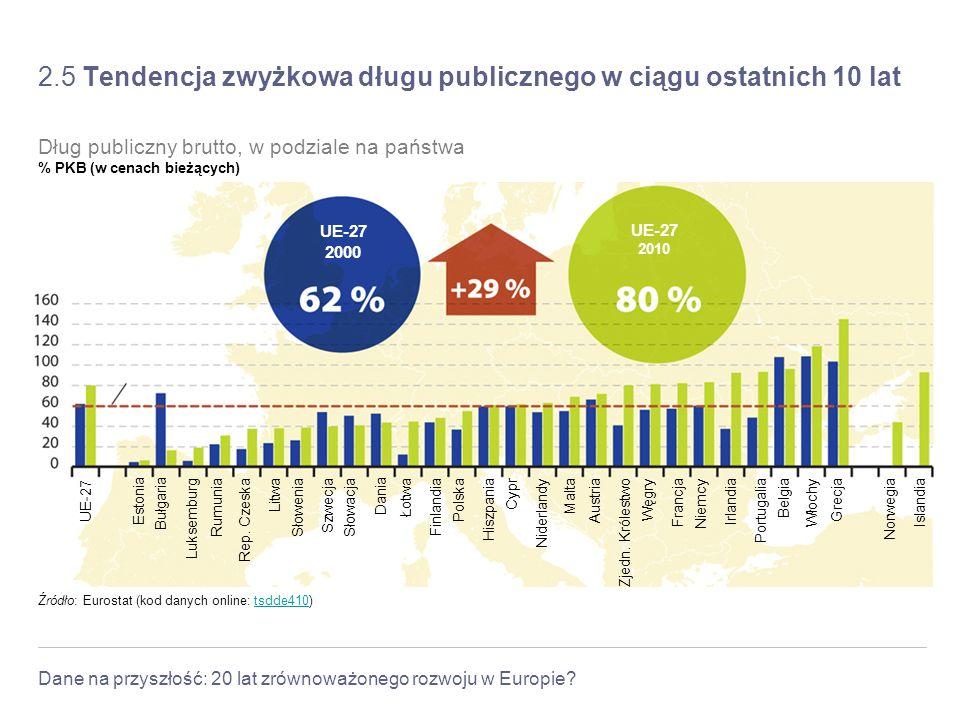 Dane na przyszłość: 20 lat zrównoważonego rozwoju w Europie? 2.5 Tendencja zwyżkowa długu publicznego w ciągu ostatnich 10 lat Maastricht Treaty refer