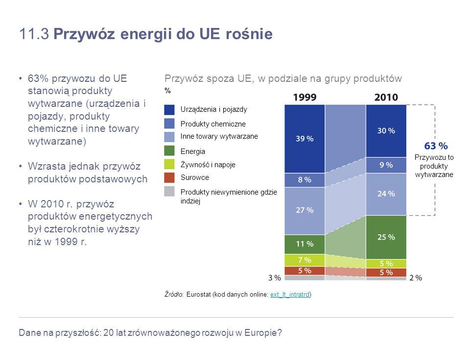 Dane na przyszłość: 20 lat zrównoważonego rozwoju w Europie? 11.3 Przywóz energii do UE rośnie 63% przywozu do UE stanowią produkty wytwarzane (urządz