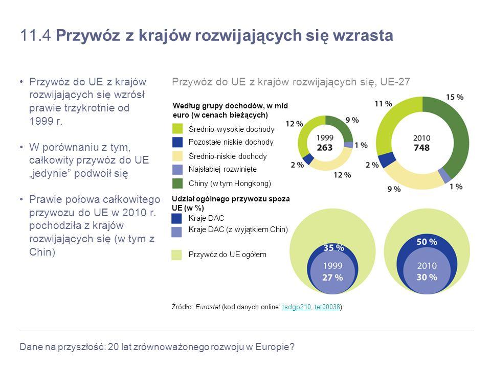 Dane na przyszłość: 20 lat zrównoważonego rozwoju w Europie? 11.4 Przywóz z krajów rozwijających się wzrasta Przywóz do UE z krajów rozwijających się