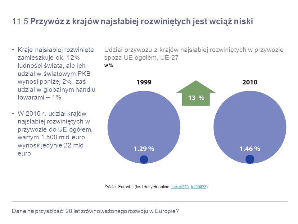 Dane na przyszłość: 20 lat zrównoważonego rozwoju w Europie? 11.5 Przywóz z krajów najsłabiej rozwiniętych jest wciąż niski Kraje najsłabiej rozwinięt