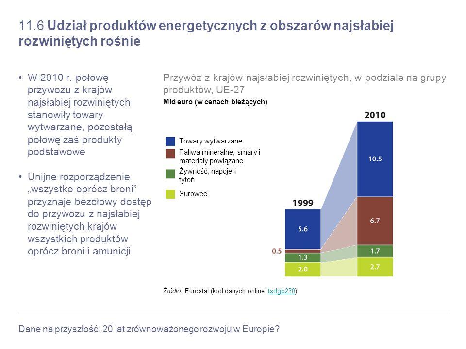 Dane na przyszłość: 20 lat zrównoważonego rozwoju w Europie? 11.6 Udział produktów energetycznych z obszarów najsłabiej rozwiniętych rośnie W 2010 r.