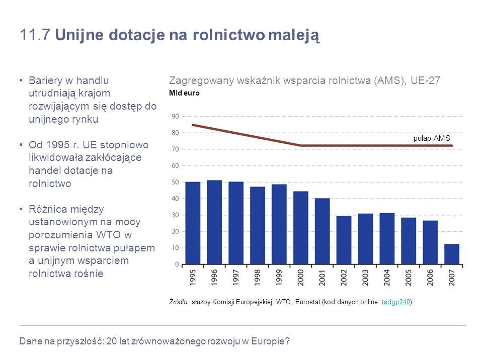Dane na przyszłość: 20 lat zrównoważonego rozwoju w Europie? 11.7 Unijne dotacje na rolnictwo maleją Bariery w handlu utrudniają krajom rozwijającym s