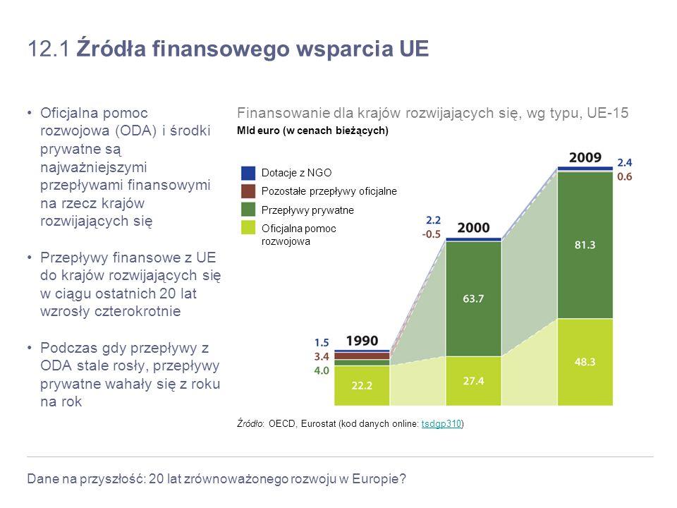 Dane na przyszłość: 20 lat zrównoważonego rozwoju w Europie? 12.1 Źródła finansowego wsparcia UE Oficjalna pomoc rozwojowa (ODA) i środki prywatne są