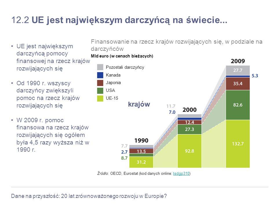 Dane na przyszłość: 20 lat zrównoważonego rozwoju w Europie? 12.2 UE jest największym darczyńcą na świecie... UE jest największym darczyńcą pomocy fin