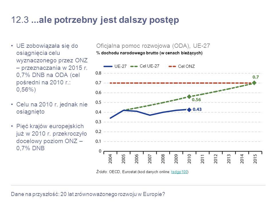 Dane na przyszłość: 20 lat zrównoważonego rozwoju w Europie? 12.3...ale potrzebny jest dalszy postęp UE zobowiązała się do osiągnięcia celu wyznaczone