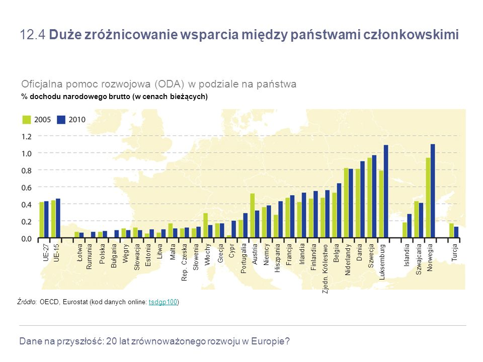 Dane na przyszłość: 20 lat zrównoważonego rozwoju w Europie? 12.4 Duże zróżnicowanie wsparcia między państwami członkowskimi Źródło: OECD, Eurostat (k