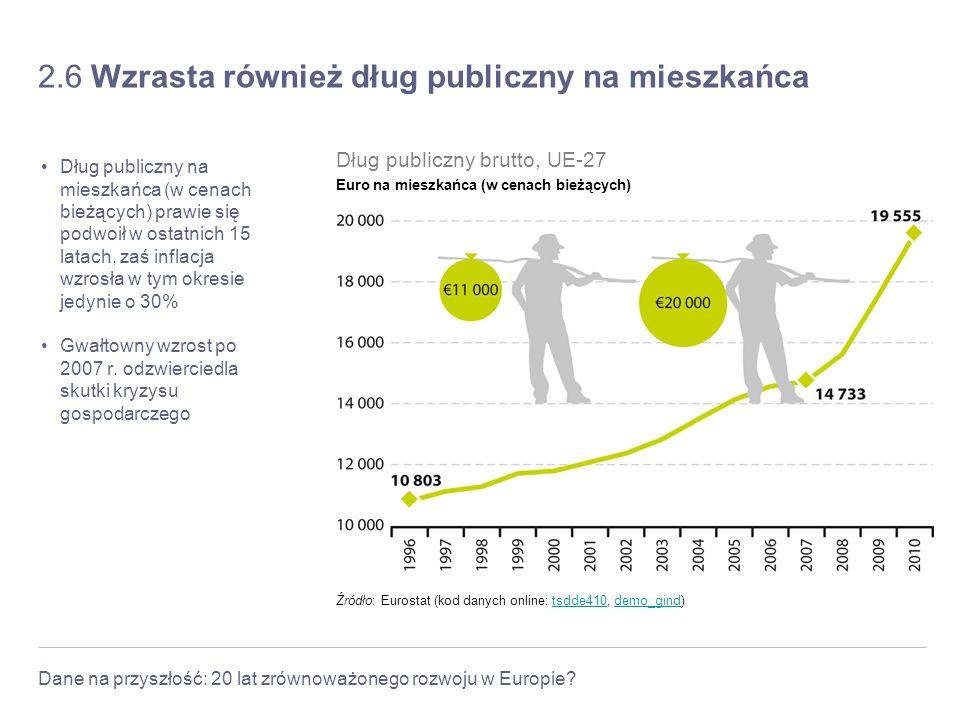 Dane na przyszłość: 20 lat zrównoważonego rozwoju w Europie? 2.6 Wzrasta również dług publiczny na mieszkańca Dług publiczny na mieszkańca (w cenach b