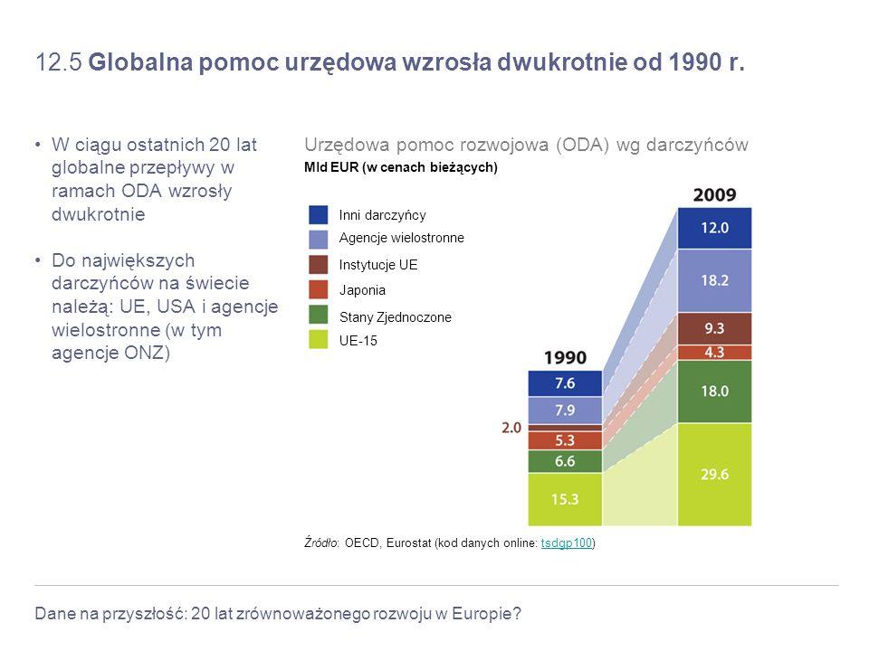 Dane na przyszłość: 20 lat zrównoważonego rozwoju w Europie? 12.5 Globalna pomoc urzędowa wzrosła dwukrotnie od 1990 r. W ciągu ostatnich 20 lat globa