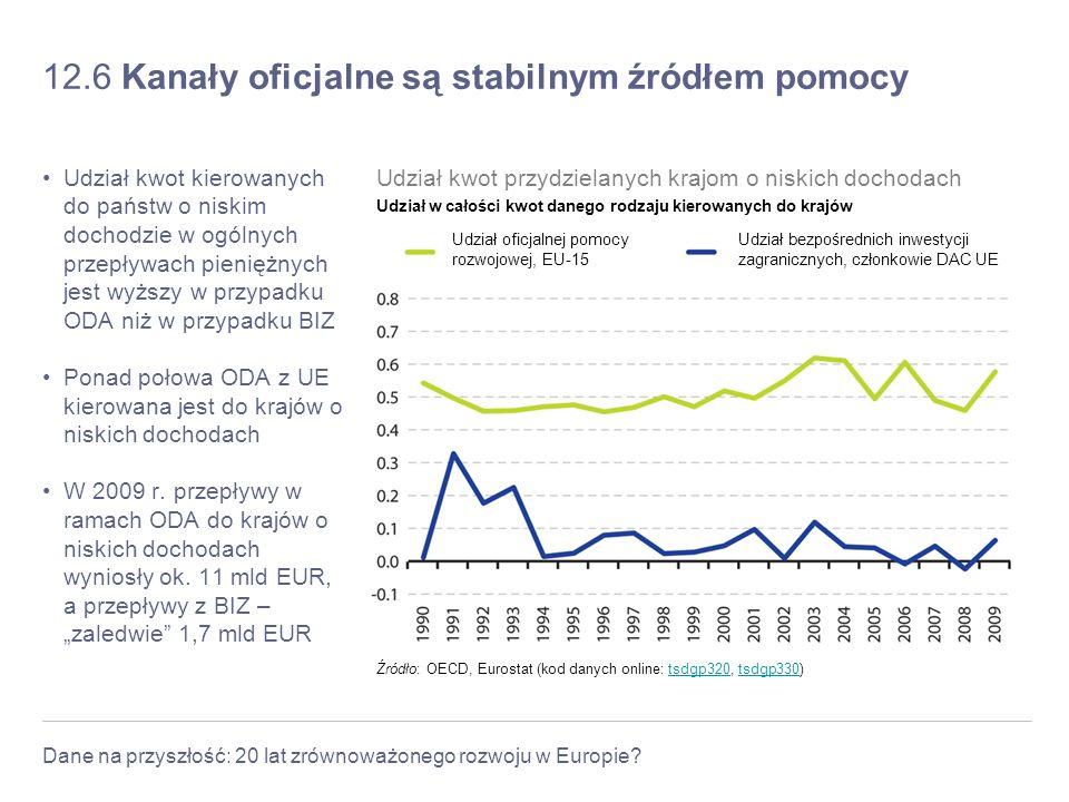 Dane na przyszłość: 20 lat zrównoważonego rozwoju w Europie? 12.6 Kanały oficjalne są stabilnym źródłem pomocy Udział kwot kierowanych do państw o nis