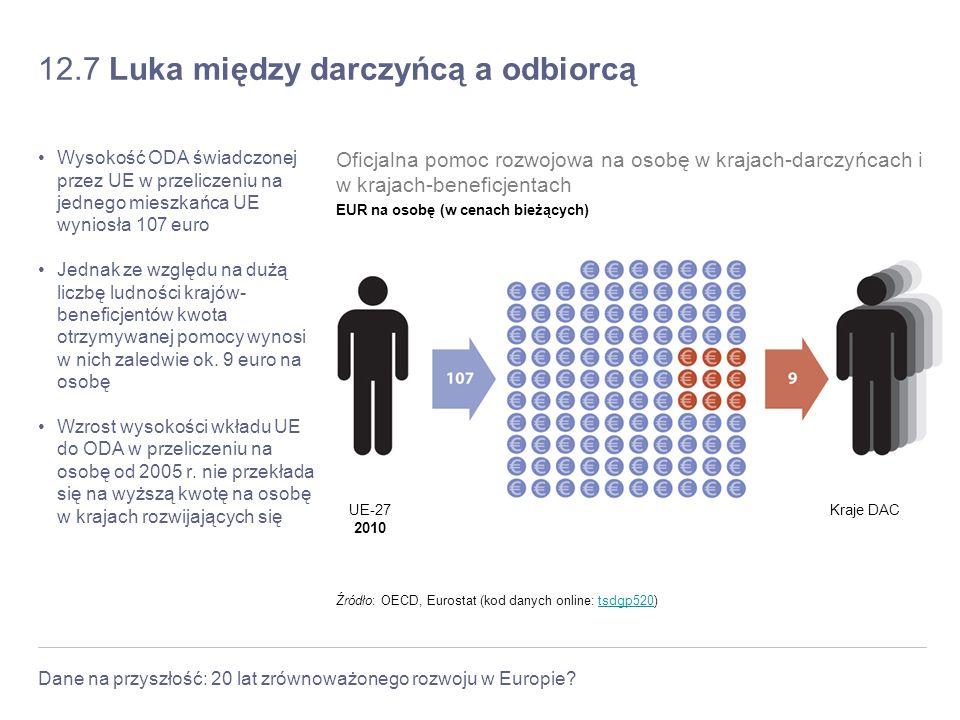 Dane na przyszłość: 20 lat zrównoważonego rozwoju w Europie? 12.7 Luka między darczyńcą a odbiorcą Wysokość ODA świadczonej przez UE w przeliczeniu na