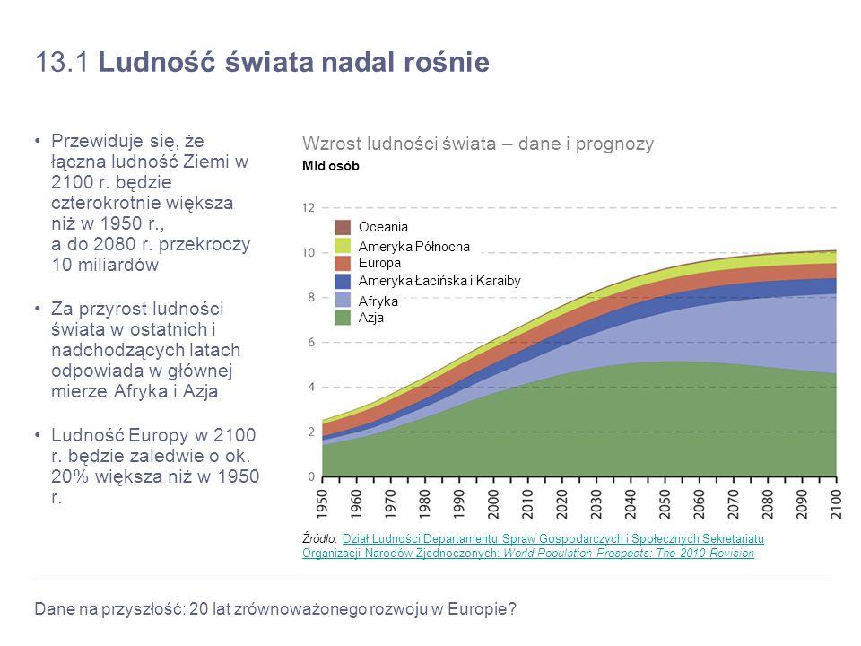 Dane na przyszłość: 20 lat zrównoważonego rozwoju w Europie? 13.1 Ludność świata nadal rośnie Przewiduje się, że łączna ludność Ziemi w 2100 r. będzie