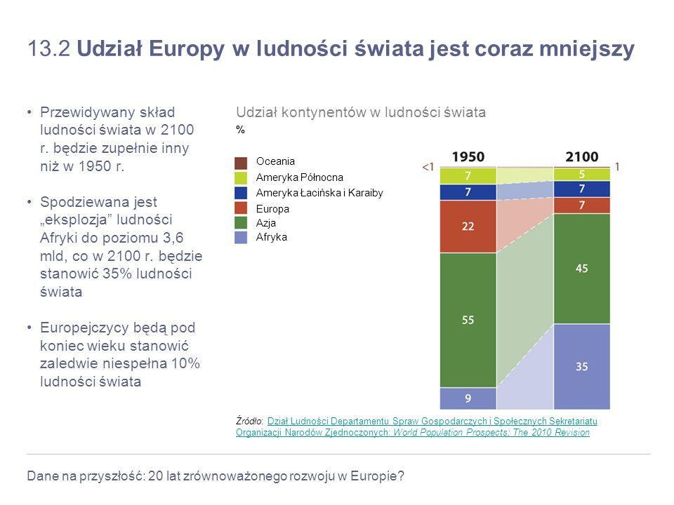 Dane na przyszłość: 20 lat zrównoważonego rozwoju w Europie? 13.2 Udział Europy w ludności świata jest coraz mniejszy Przewidywany skład ludności świa