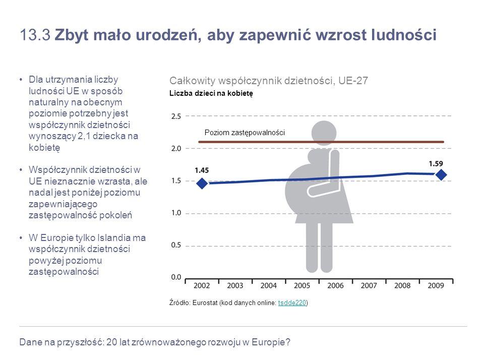 Dane na przyszłość: 20 lat zrównoważonego rozwoju w Europie? 13.3 Zbyt mało urodzeń, aby zapewnić wzrost ludności Dla utrzymania liczby ludności UE w