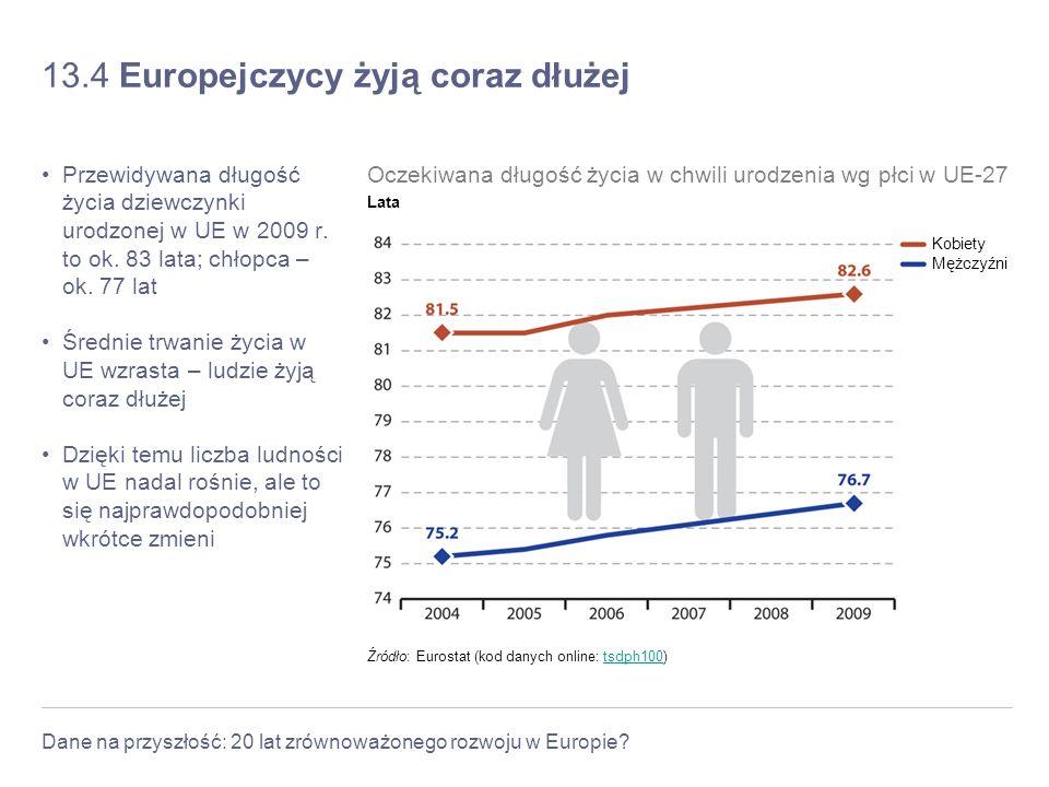 Dane na przyszłość: 20 lat zrównoważonego rozwoju w Europie? 13.4 Europejczycy żyją coraz dłużej Przewidywana długość życia dziewczynki urodzonej w UE