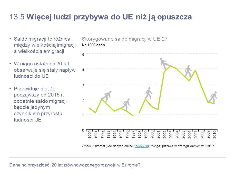 Dane na przyszłość: 20 lat zrównoważonego rozwoju w Europie? 13.5 Więcej ludzi przybywa do UE niż ją opuszcza Saldo migracji to różnica między wielkoś