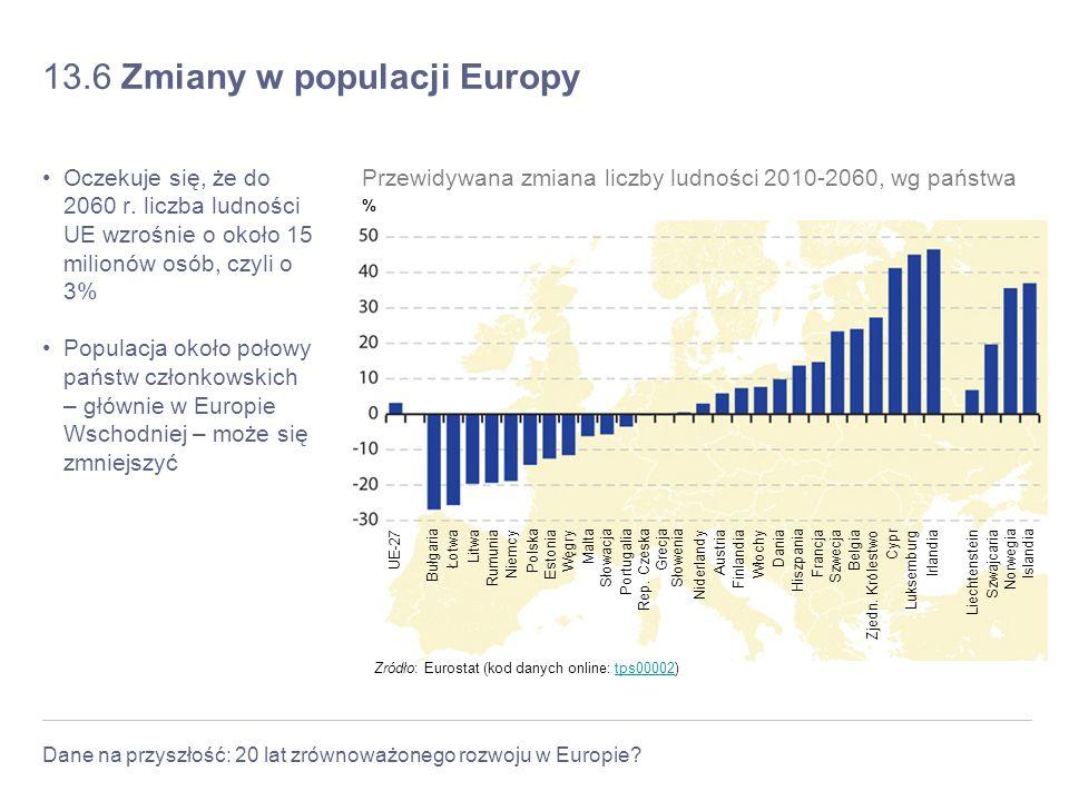 Dane na przyszłość: 20 lat zrównoważonego rozwoju w Europie? 13.6 Zmiany w populacji Europy Oczekuje się, że do 2060 r. liczba ludności UE wzrośnie o
