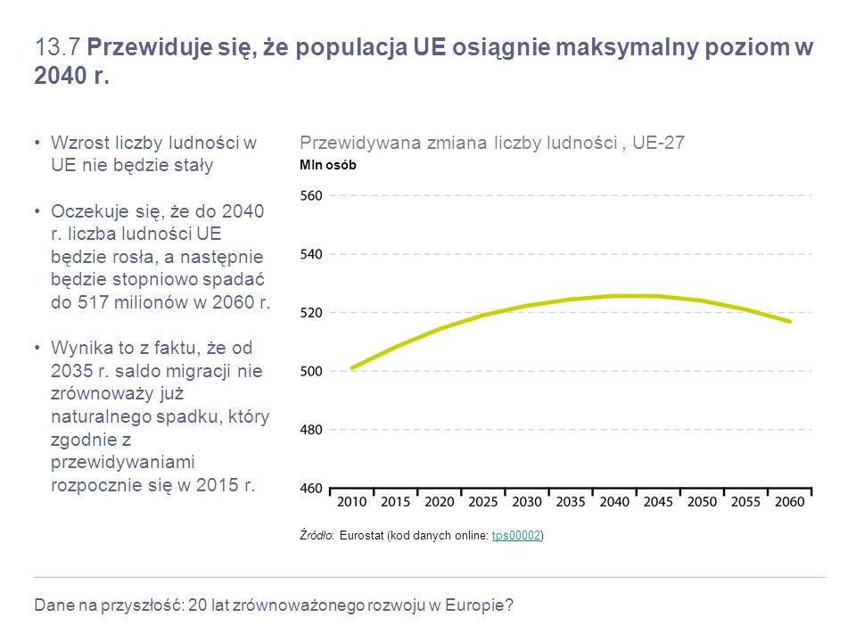 Dane na przyszłość: 20 lat zrównoważonego rozwoju w Europie? 13.7 Przewiduje się, że populacja UE osiągnie maksymalny poziom w 2040 r. Wzrost liczby l