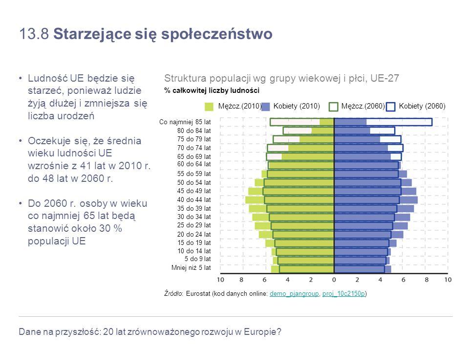 Dane na przyszłość: 20 lat zrównoważonego rozwoju w Europie? 13.8 Starzejące się społeczeństwo Ludność UE będzie się starzeć, ponieważ ludzie żyją dłu