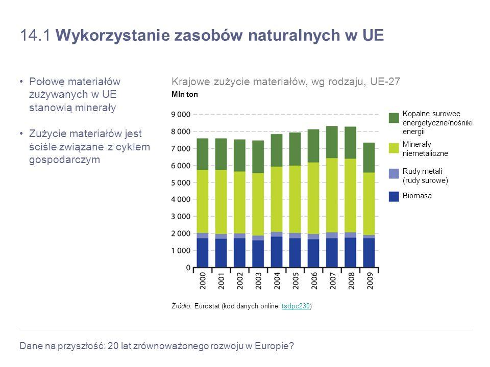 Dane na przyszłość: 20 lat zrównoważonego rozwoju w Europie? 14.1 Wykorzystanie zasobów naturalnych w UE Połowę materiałów zużywanych w UE stanowią mi