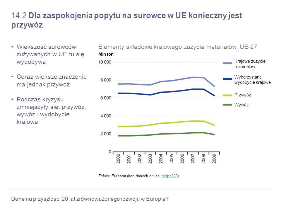 Dane na przyszłość: 20 lat zrównoważonego rozwoju w Europie? 14.2 Dla zaspokojenia popytu na surowce w UE konieczny jest przywóz Większość surowców zu