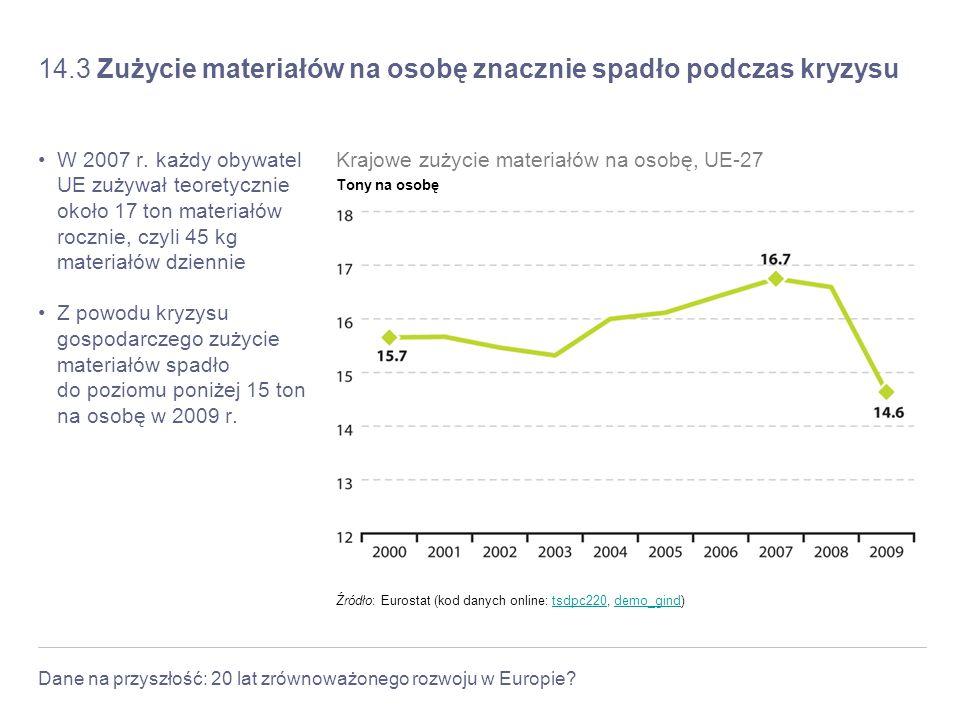 Dane na przyszłość: 20 lat zrównoważonego rozwoju w Europie? 14.3 Zużycie materiałów na osobę znacznie spadło podczas kryzysu W 2007 r. każdy obywatel