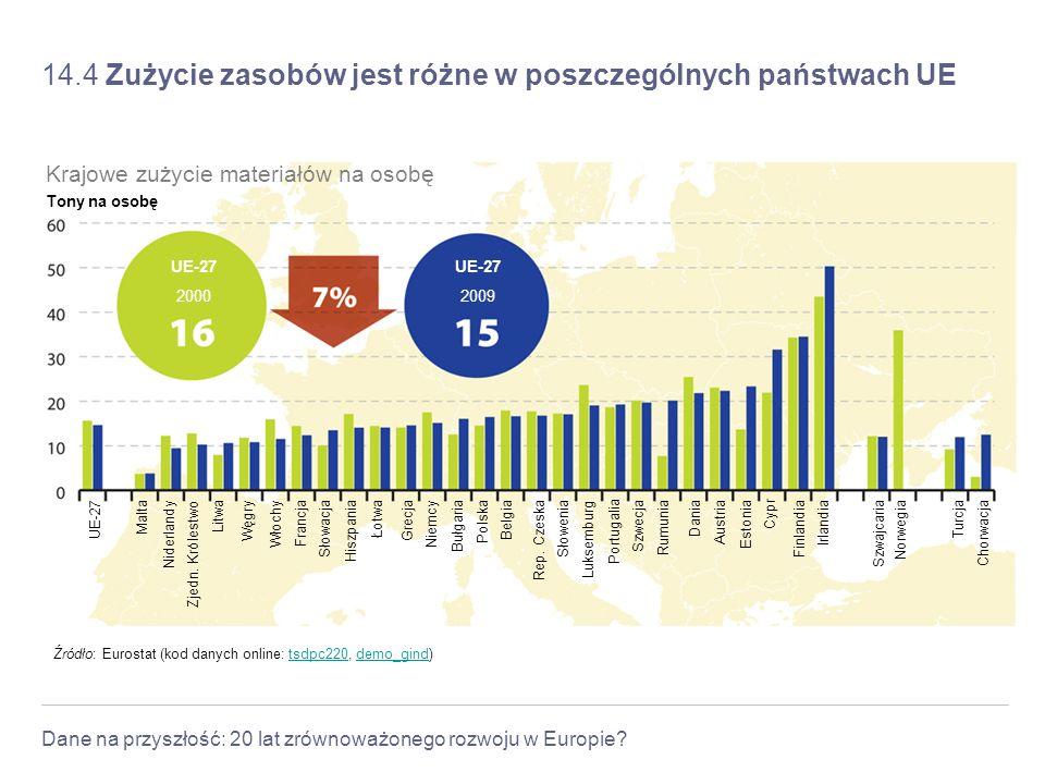 Dane na przyszłość: 20 lat zrównoważonego rozwoju w Europie? 14.4 Zużycie zasobów jest różne w poszczególnych państwach UE Źródło: Eurostat (kod danyc