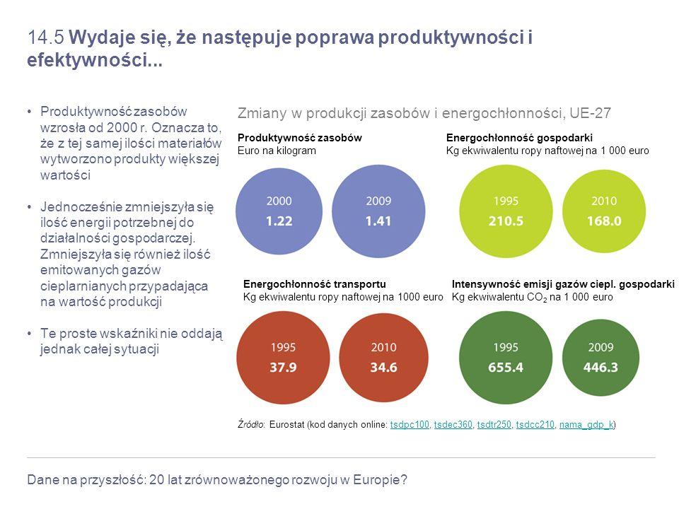 Dane na przyszłość: 20 lat zrównoważonego rozwoju w Europie? 14.5 Wydaje się, że następuje poprawa produktywności i efektywności... Produktywność zaso