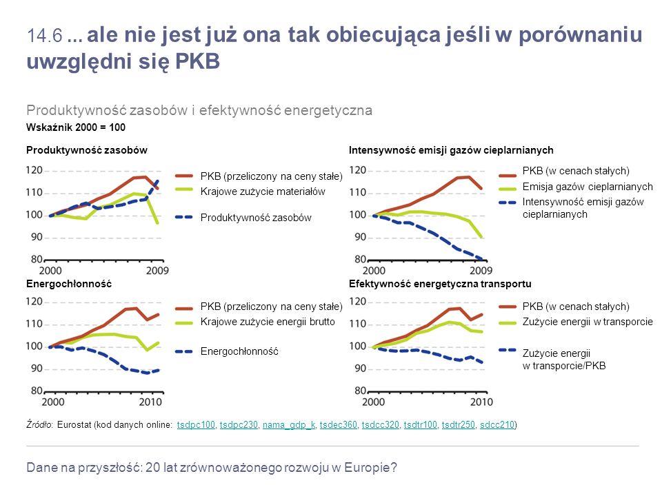 Dane na przyszłość: 20 lat zrównoważonego rozwoju w Europie? 14.6... ale nie jest już ona tak obiecująca jeśli w porównaniu uwzględni się PKB Źródło: