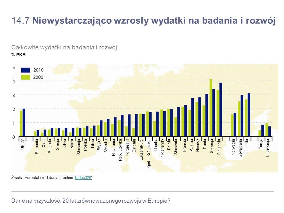 Dane na przyszłość: 20 lat zrównoważonego rozwoju w Europie? 14.7 Niewystarczająco wzrosły wydatki na badania i rozwój Źródło: Eurostat (kod danych on