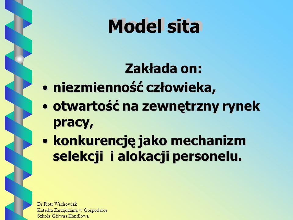 Dr Piotr Wachowiak Katedra Zarządzania w Gospodarce Szkoła Główna Handlowa Model sita Zakłada on: niezmienność człowieka, otwartość na zewnętrzny rynek pracy, konkurencję jako mechanizm selekcji i alokacji personelu.
