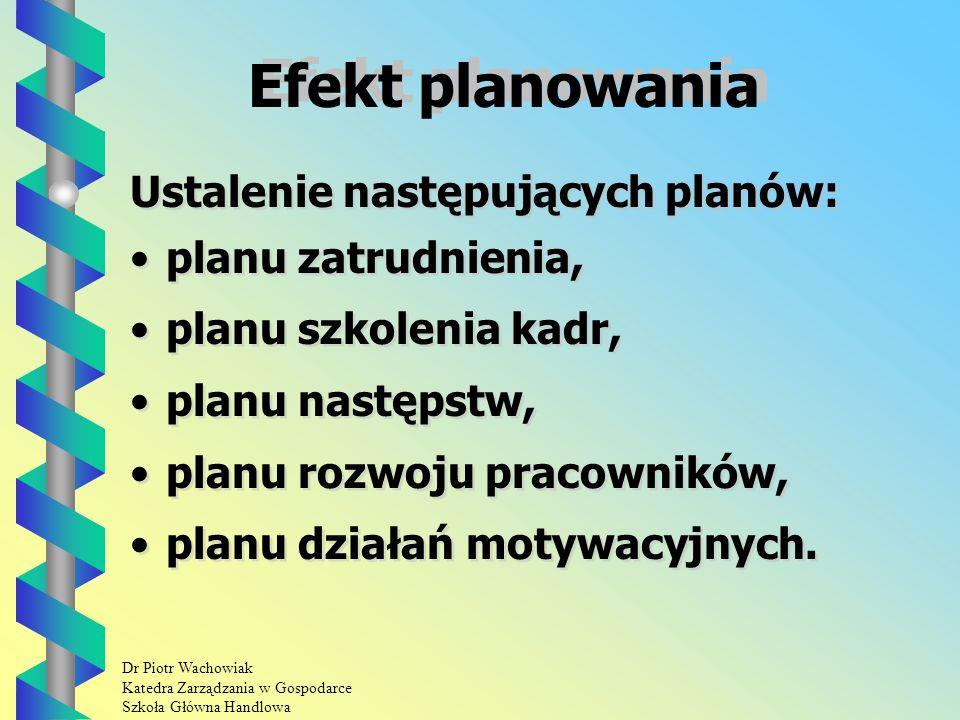 Dr Piotr Wachowiak Katedra Zarządzania w Gospodarce Szkoła Główna Handlowa Efekt planowania Ustalenie następujących planów: planu zatrudnienia, planu szkolenia kadr, planu następstw, planu rozwoju pracowników, planu działań motywacyjnych.