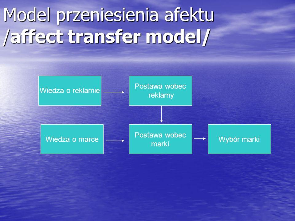 Model przeniesienia afektu /affect transfer model/ Wiedza o reklamie Wiedza o marce Postawa wobec marki Postawa wobec reklamy Wybór marki