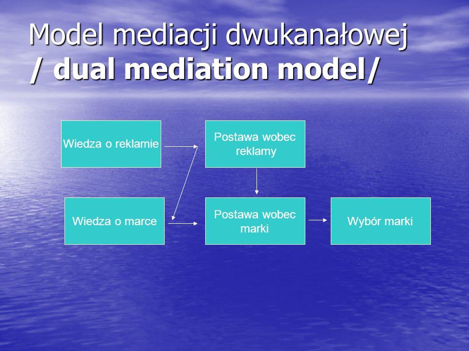 Model mediacji dwukanałowej / dual mediation model/ Wiedza o reklamie Wiedza o marce Postawa wobec marki Postawa wobec reklamy Wybór marki