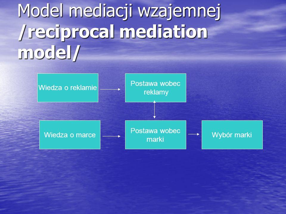 Model mediacji wzajemnej /reciprocal mediation model/ Wiedza o reklamie Wiedza o marce Postawa wobec marki Postawa wobec reklamy Wybór marki
