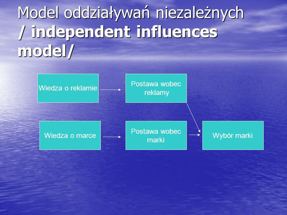 Model oddziaływań niezależnych / independent influences model/ Wiedza o reklamie Wiedza o marce Postawa wobec marki Postawa wobec reklamy Wybór marki