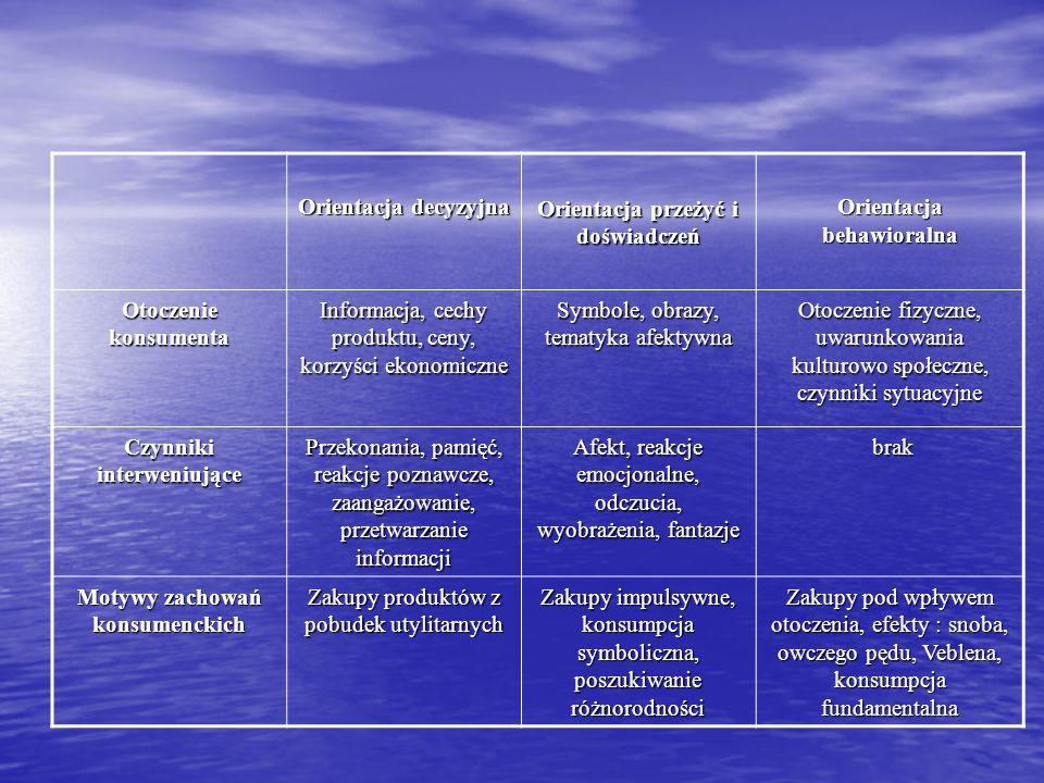 Orientacja decyzyjna Orientacja przeżyć i doświadczeń Orientacja behawioralna Otoczenie konsumenta Informacja, cechy produktu, ceny, korzyści ekonomic