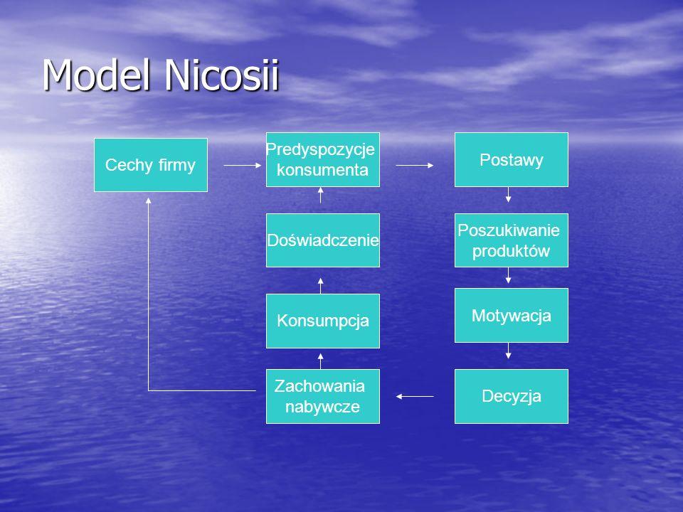 Model Nicosii Cechy firmy Zachowania nabywcze Konsumpcja Doświadczenie Predyspozycje konsumenta Decyzja Motywacja Poszukiwanie produktów Postawy