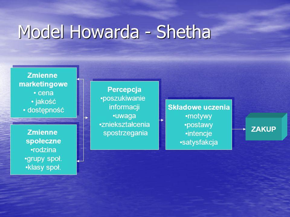 Model Howarda - Shetha Zmienne marketingowe cena jakość dostępność Zmienne marketingowe cena jakość dostępność Zmienne społeczne rodzina grupy społ. k