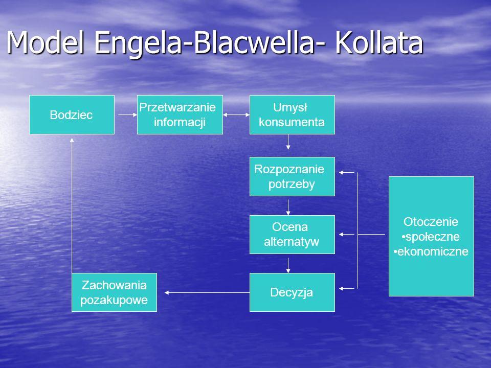 Model Engela-Blacwella- Kollata Bodziec Zachowania pozakupowe Decyzja Ocena alternatyw Rozpoznanie potrzeby Przetwarzanie informacji Umysł konsumenta