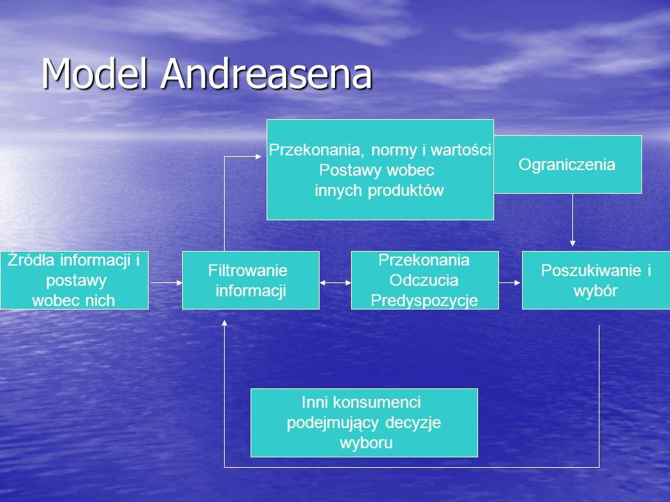 Model Andreasena Źródła informacji i postawy wobec nich Przekonania Odczucia Predyspozycje Poszukiwanie i wybór Ograniczenia Filtrowanie informacji Pr