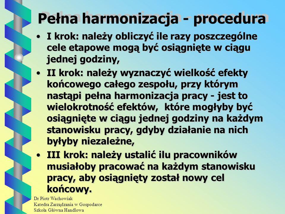 Dr Piotr Wachowiak Katedra Zarządzania w Gospodarce Szkoła Główna Handlowa Pełna harmonizacja Polega na powiększeniu efektu ekonomicznego przy zwiększeniu nakładu pracy i środków.