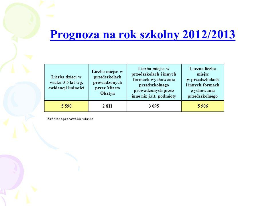 Prognoza na rok szkolny 2012/2013 Źródło: opracowanie własne Liczba dzieci w wieku 3-5 lat wg. ewidencji ludności Liczba miejsc w przedszkolach prowad
