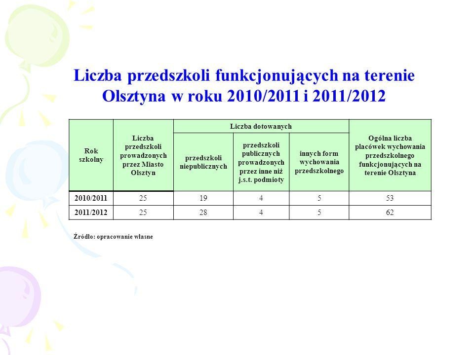 Liczba przedszkoli funkcjonujących na terenie Olsztyna w roku 2010/2011 i 2011/2012 Źródło: opracowanie własne Rok szkolny Liczba przedszkoli prowadzo