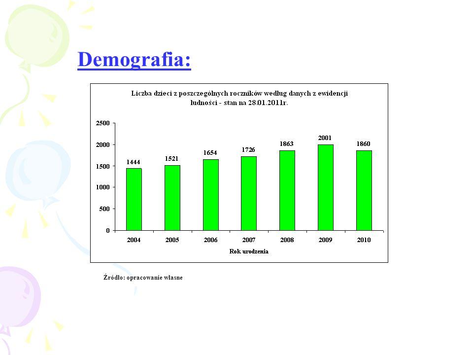 Demografia: Źródło: opracowanie własne