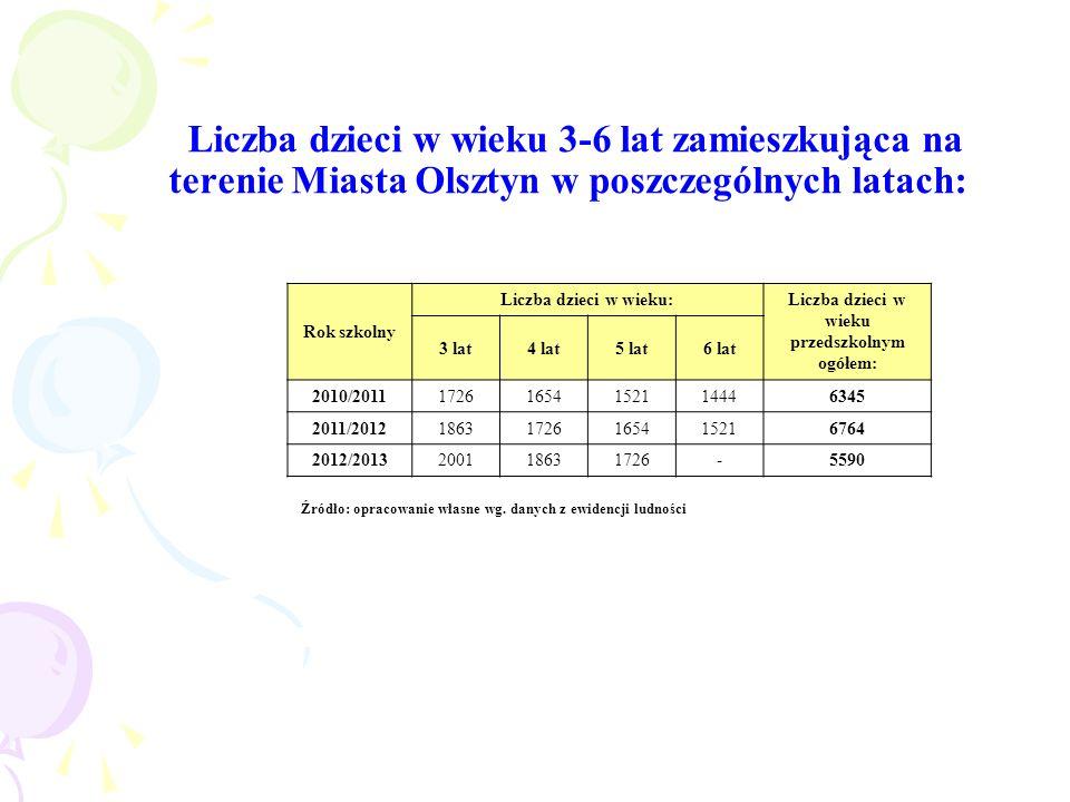Przedszkola - rok szkolny 2010/2011 Źródło: opracowanie własne 3-latki i młodsze 4-latki5-latki 6-latki i starsze Razem: Liczba dzieci w przedszkolach prowadzonych przez Miasto Olsztyn 5817118447542890 % 33,6642,9955,4952,2245,55 Liczba dzieci w oddziałach przedszkolnych w szkołach podstawowych 88325413 % 5,7922,516,51 Liczba dzieci w przedszkolach prowadzonych przez osoby fizyczne i inne podmioty niż j.s.t.